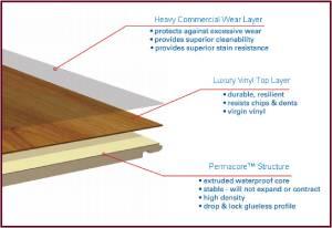 Flooring Options for Your New Home Part 2-hybrid flooring layers-Richardson Custom Homes-Fort Myers-300x206jpg.